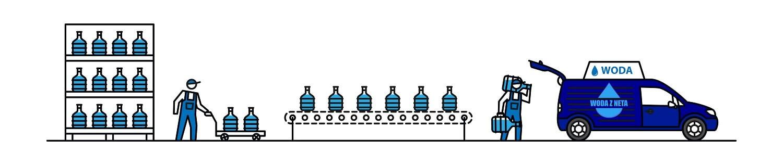 Dostawa wody do domu lub firmy